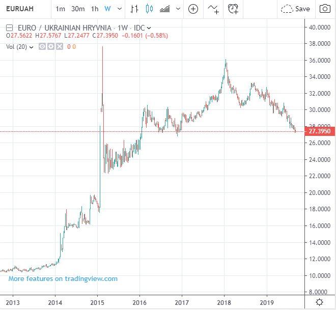 Kurs Hrywny. Wykres Hrywna do Euro